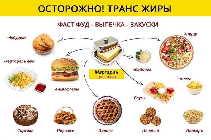 Опасная пища. Кто травит россиян опасной едой?
