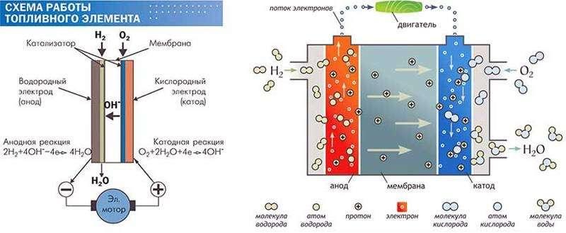 Развитие водородного топлива как топливо будущего