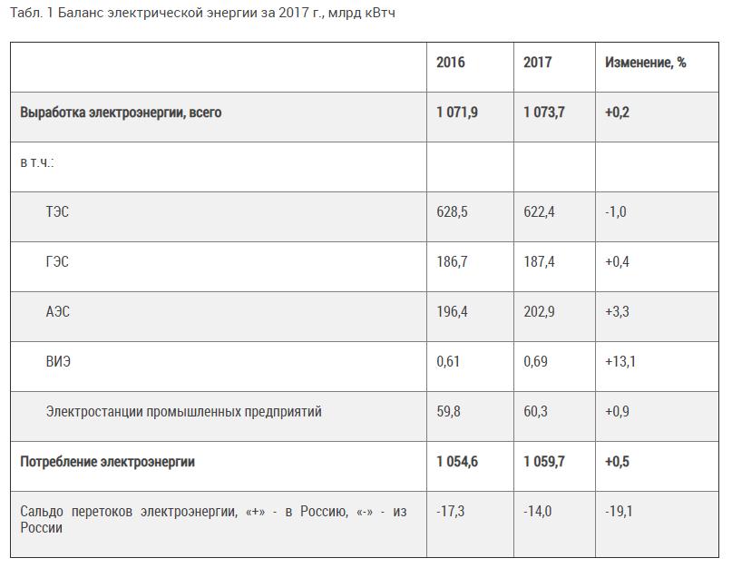 Как «зелёная энергетика» паразитирует на существующей энергосистеме России