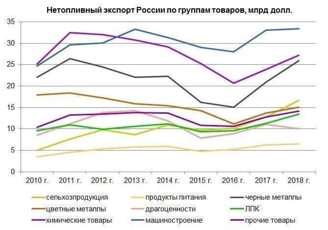 Стратегические перспективы России и Европы на предстоящие 20 лет до 2040 года