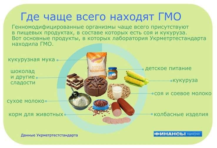 Как определить ГМО продукты на прилавках магазинов и рынков