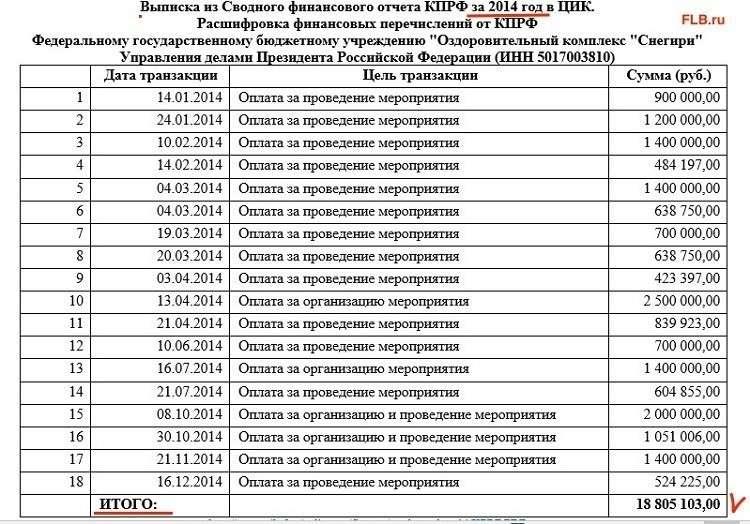 Как Зюганов приватизировал оздоровительный комплекс Снегири