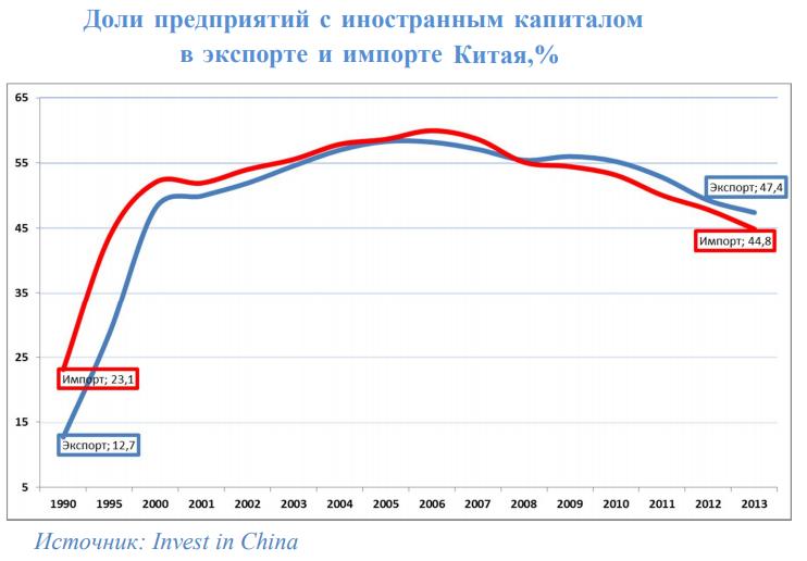 Иностранные инвестиции в экономике Китая. Экономическая война Китая и США
