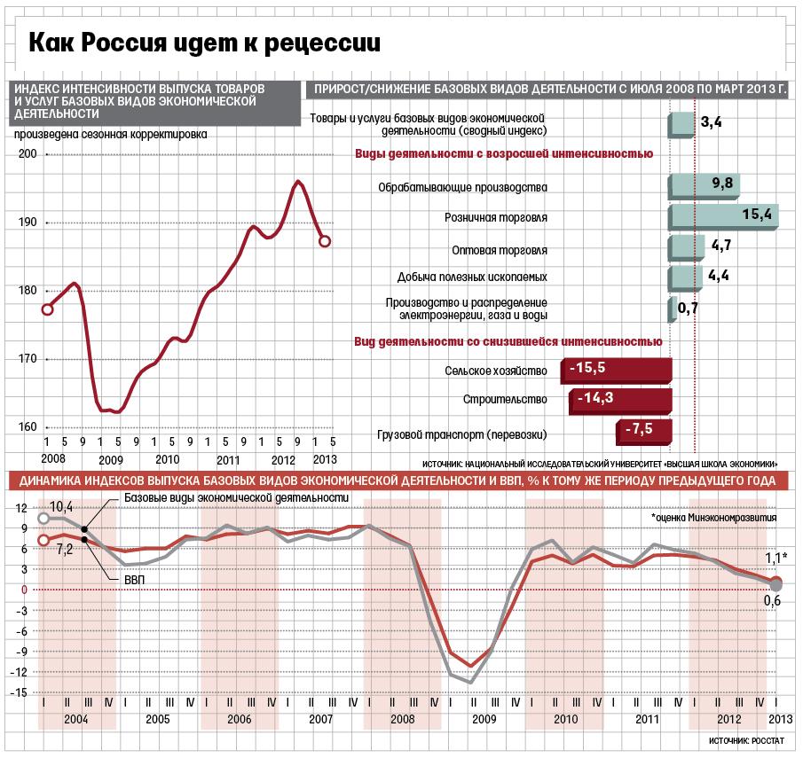 Рецессия и спад экономики в России связаны с политикой