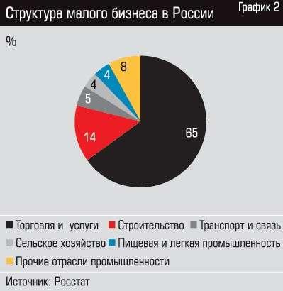 Почему малый бизнес в России неуклонно умирает, несмотря на заботу властей?