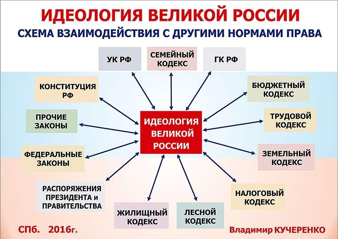 Новая идеология спасет Россию от разрушения ее внешними врагами