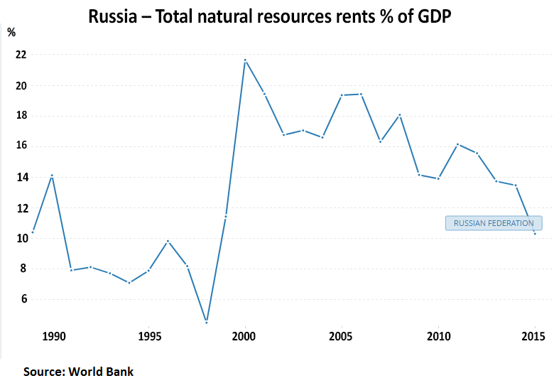 Оппозиция лжёт про отсталую Россию и называют нашу страну «ржавой бензоколонкой»
