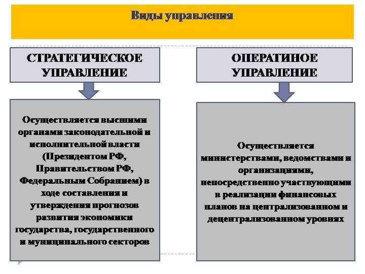 Системы управления в современным обществом и цивилизацией