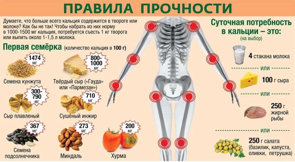 Вся правда об остеопорозе, дефиците кальция и как укрепить костную ткань