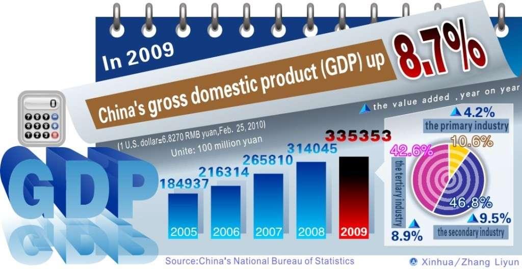 Валовой внутренний продукт или ВВП – валовой виртуальный продукт