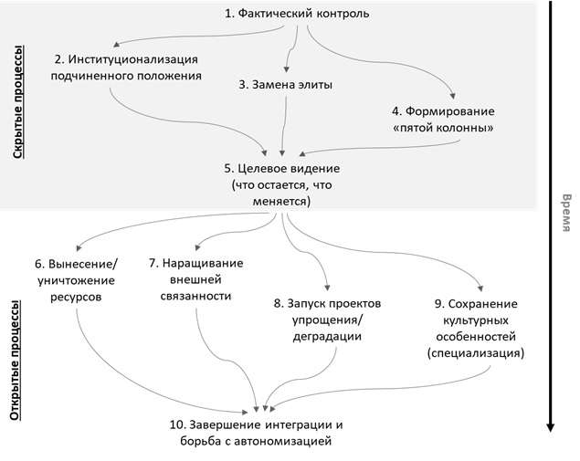 Геостратегический взгляд на будущее Украины на ближайших 5 лет