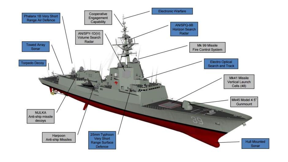 Система Иджис – нелепое «высокотехнологичное» оружие США