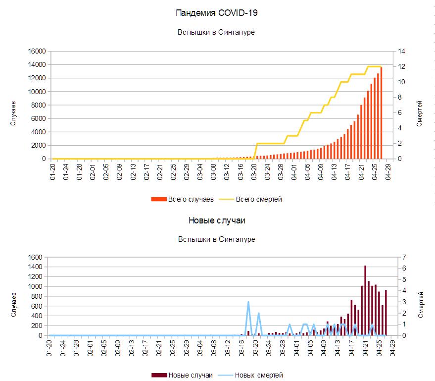 «Пандемия коронавируса» на Дальнем Востоке заканчивается, вопреки прогнозам ВОЗ