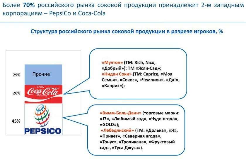 Россия теряет продовольственный суверенитет, пищевую промышленность захватывают иностранцы