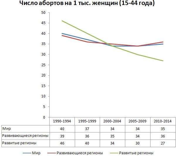 Вымирающая Россия оплачивает аборты из государственного бюджета за счет налогов