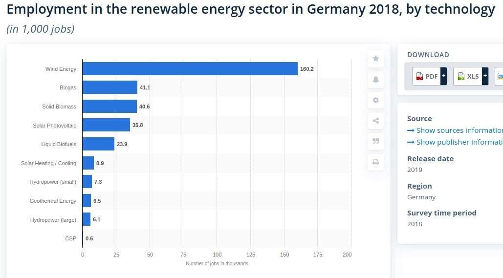 Германия с помощью «зелёной энергетики» совершает индустриальное самоубийство