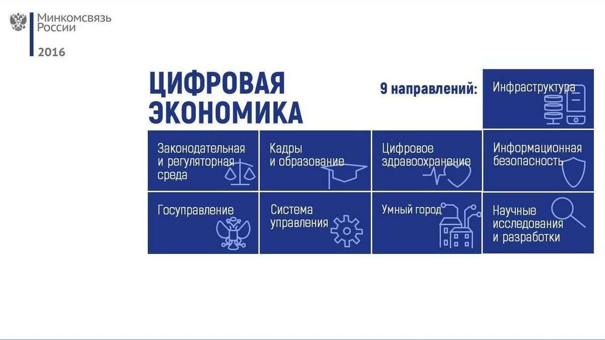 Перспективы развития цифровизации в России