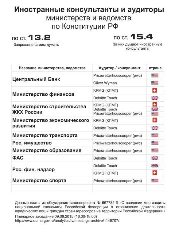 Как Запад контролирует Россию посредством аудиторских компаний