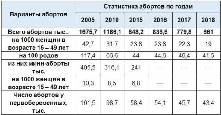 Аборты в России – узаконенный и оплачиваемый из бюджета геноцид русского населения