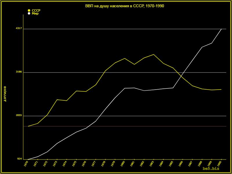 Экономика СССР и России, ее физический смысл