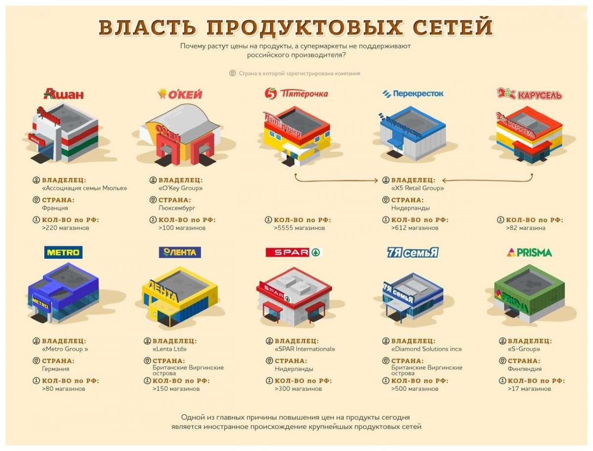 Продовольственный рынок России контролируют паразитические иностранные компании