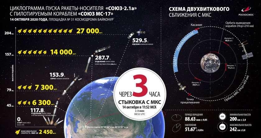 Главные успехи России в 2020 году на земле, на воде, в воздухе и в космосе