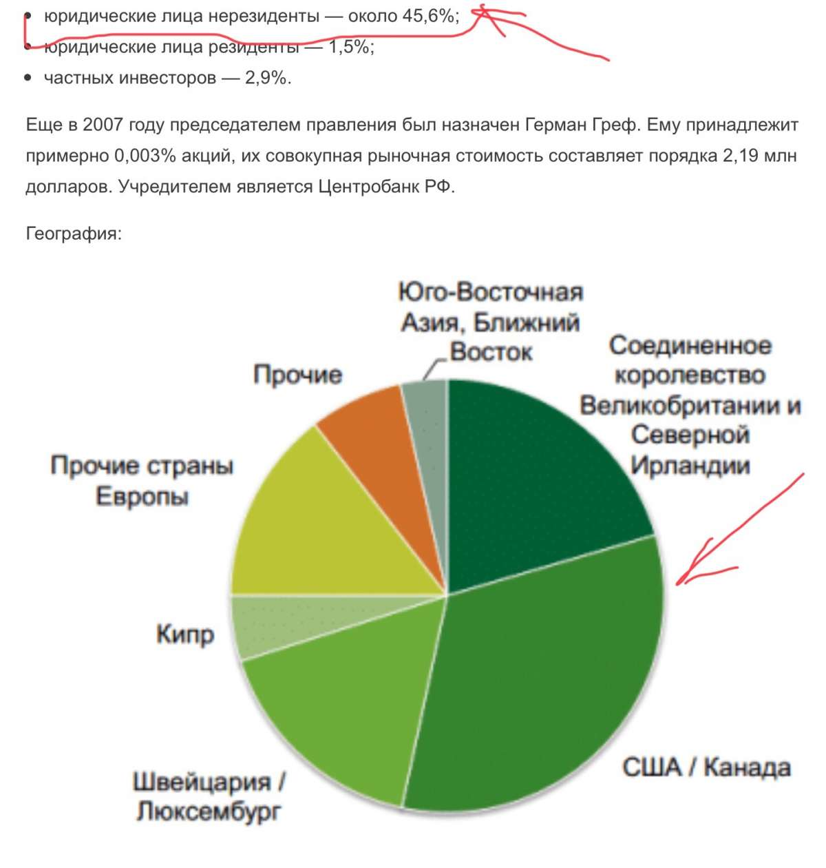 Кто курирует крупнейший банк России – Сбер и Германа Грефа из-за рубежа