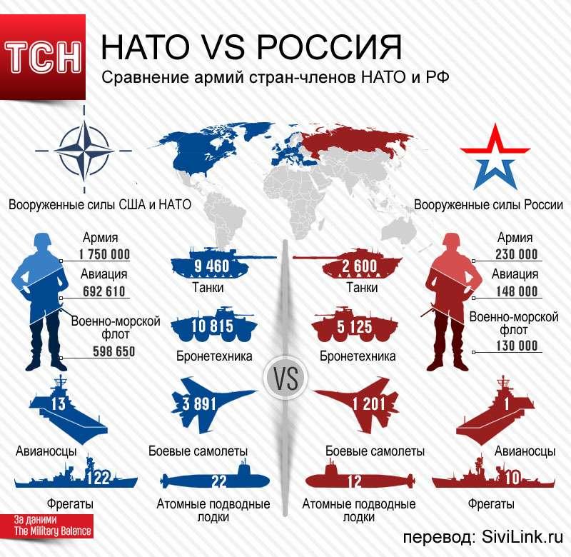 Как и зачем НАТО собирается воевать с Россией?