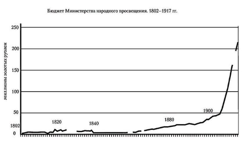 Миф о безграмотной царской России и просвещении, которое принесли большевики