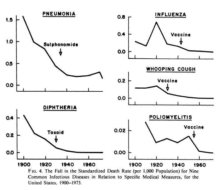 Что происходит с медициной: в чём заключаются успехи медицины за последние 50-100 лет?