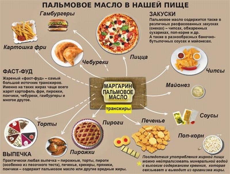 Кто в России лоббирует использование технического пальмового масла в качестве пищевого?