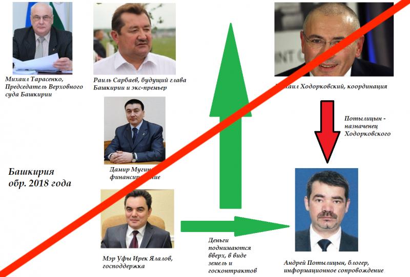 Ходорковский утратил карманный регион и националистический рычаг давления на Москву