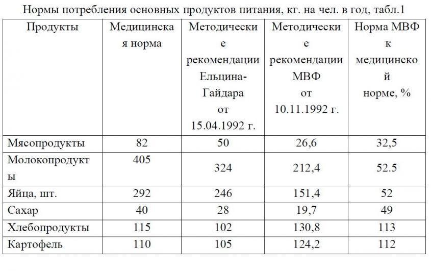 На такой геноцид русских, предложенный МВФ, не решились даже Ельцин с Гайдаром