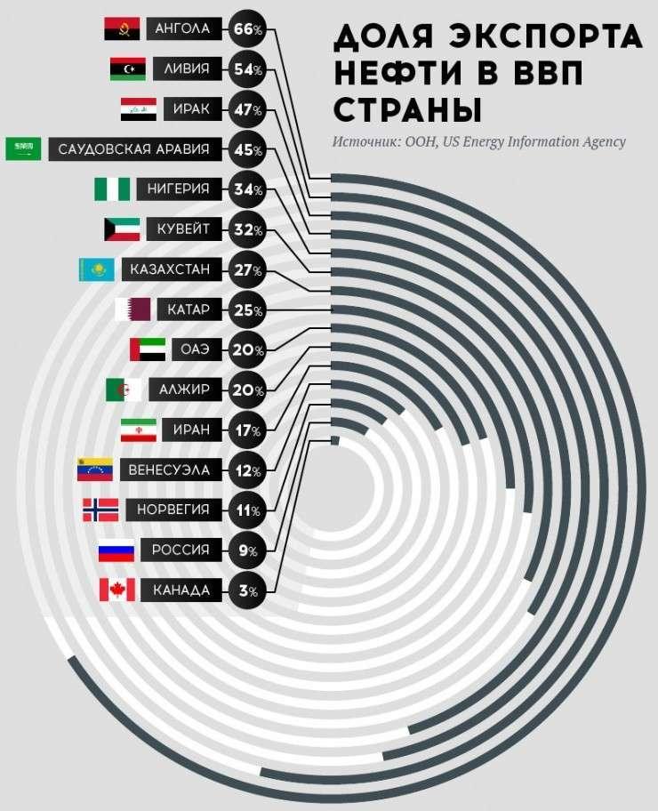 Доля_экспорта_нефти_в_ВВП_страны