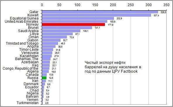 Экспорт_нефти_на_душу_населения