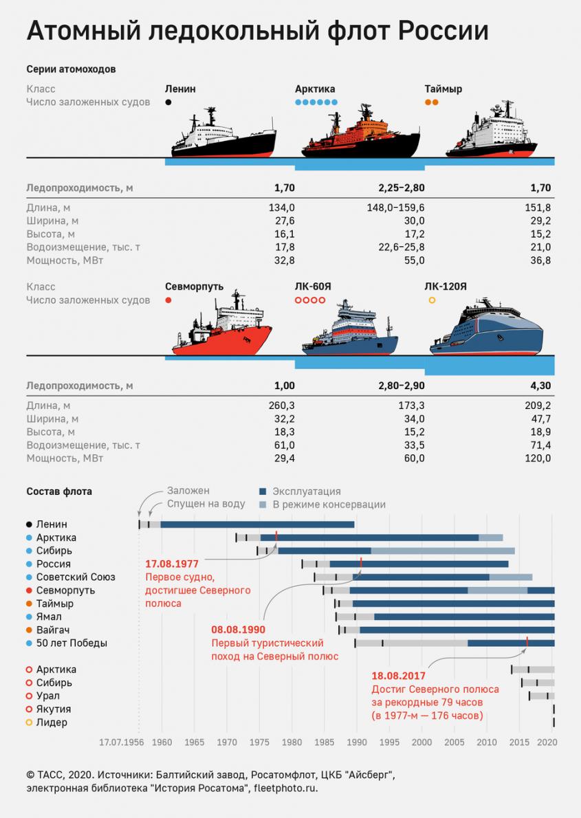 Россия – арктическая держава. А могла бы клубнику польскую обрабатывать