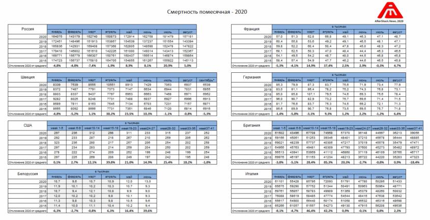 График дня: Сравнение COVID-19 в 2020 и Гонконгского гриппа в 1969