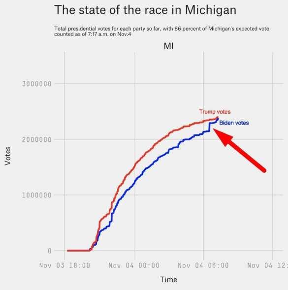 Жульничество по-американски: В Мичигане Байдену приписали 138 тысяч голосов | Русская весна