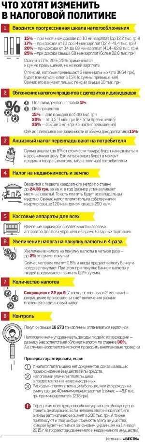 Кабмин введет тотальный контроль над доходами и расходами украинцев. Фото 1