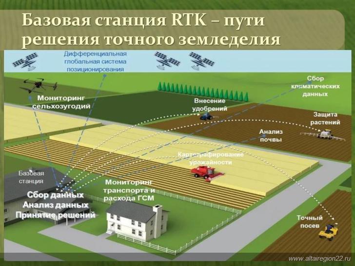 ГК «Эра новых технологий» представила мобильную станцию RTK для аграриев