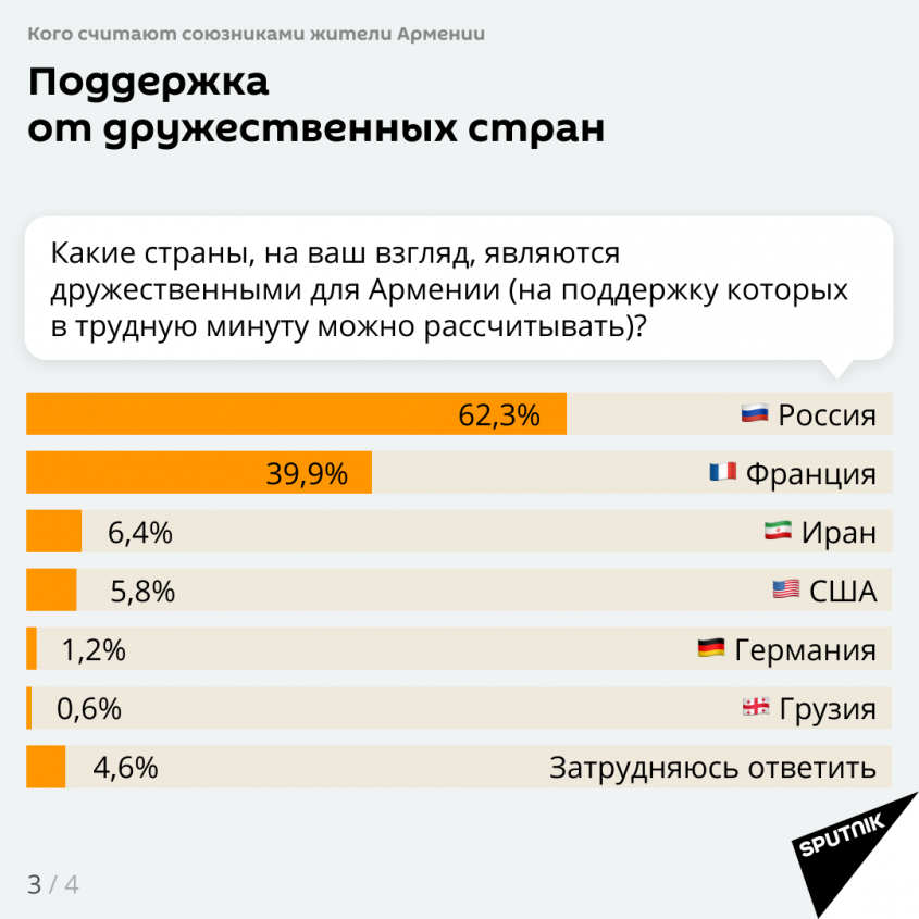 Какие страны являются дружественными для Армении?