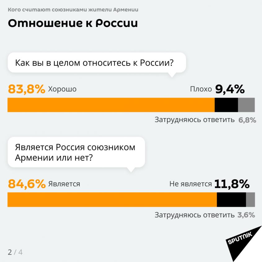Отношение к России
