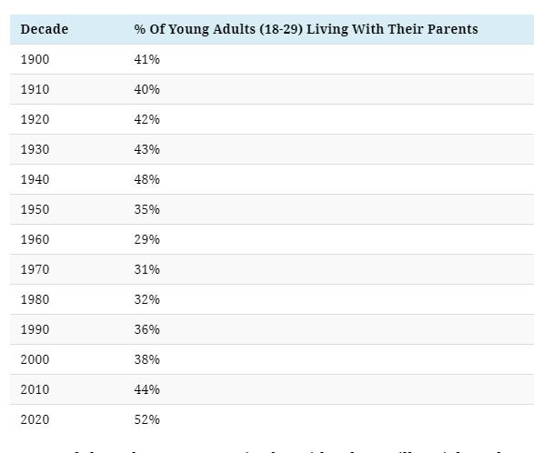 В США доля молодежи, живущей в подвале у родителей, превысила уровень Великой депрессии