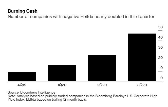 США: Кроме просто зомби-корпораций, есть