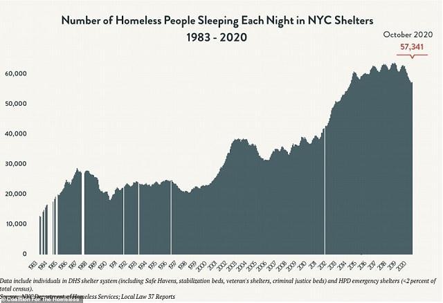 Нью-Йорк поставил исторический рекорд по числу бездомных