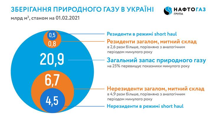 Германия ждёт «Северный Поток – 2». Газпром сокращает транзит газа через Украину