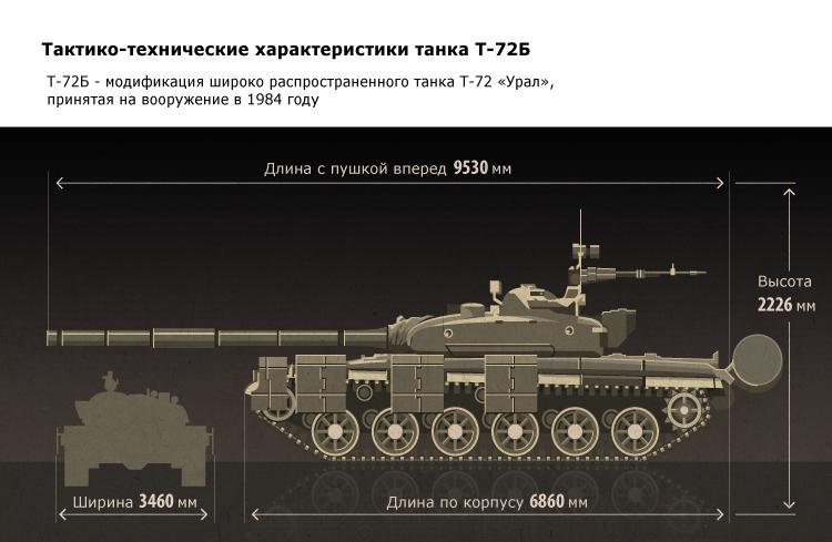 Тактико-технические характеристики танка Т-72Б