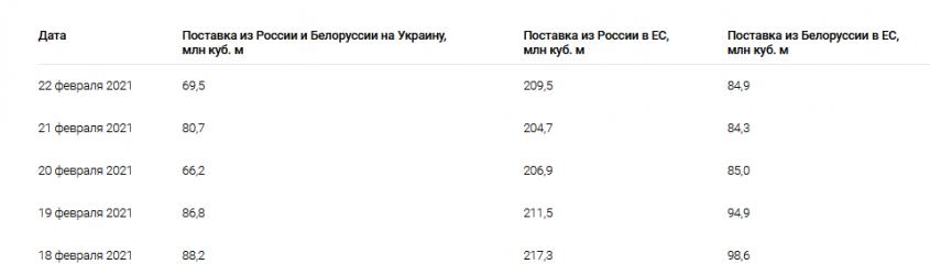Газпром с середины февраля сократил транзит газа через Украину ещё на 40%