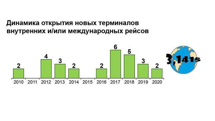 Развитие международных аэропортов России с 2010 по 2020 год