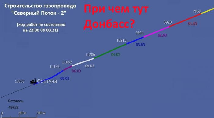 Наступление ВСУ на Донбассе. Киев так спешит ввязаться в драку пока не достроен СП-2